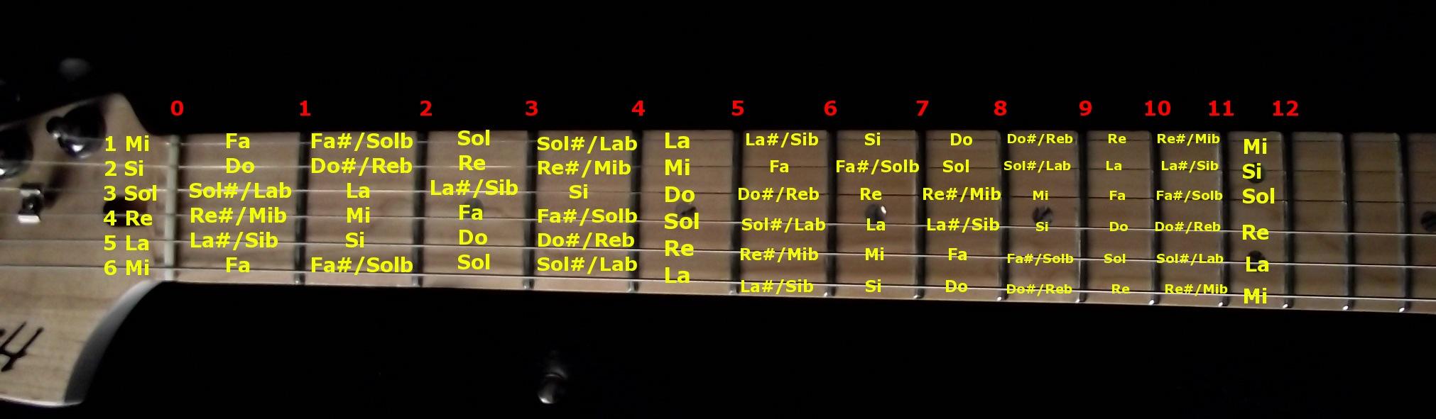 Las notas en el diapasn de la guitarra   Socrates el